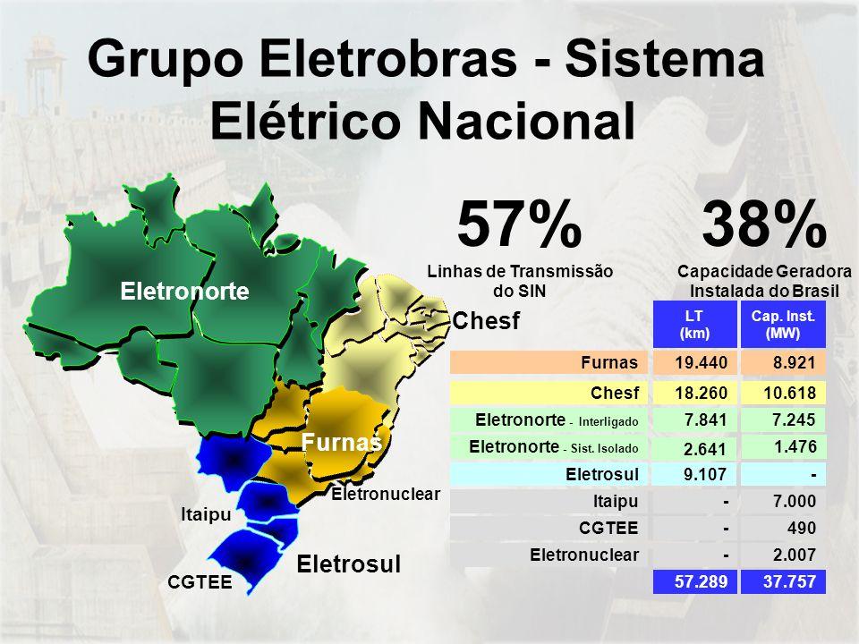 Grupo Eletrobras - Sistema Elétrico Nacional Eletronuclear2.007 37.757 - 57.289 CGTEE Itaipu- -490 7.000 Furnas 19.440 8.921 LT (km) Cap.