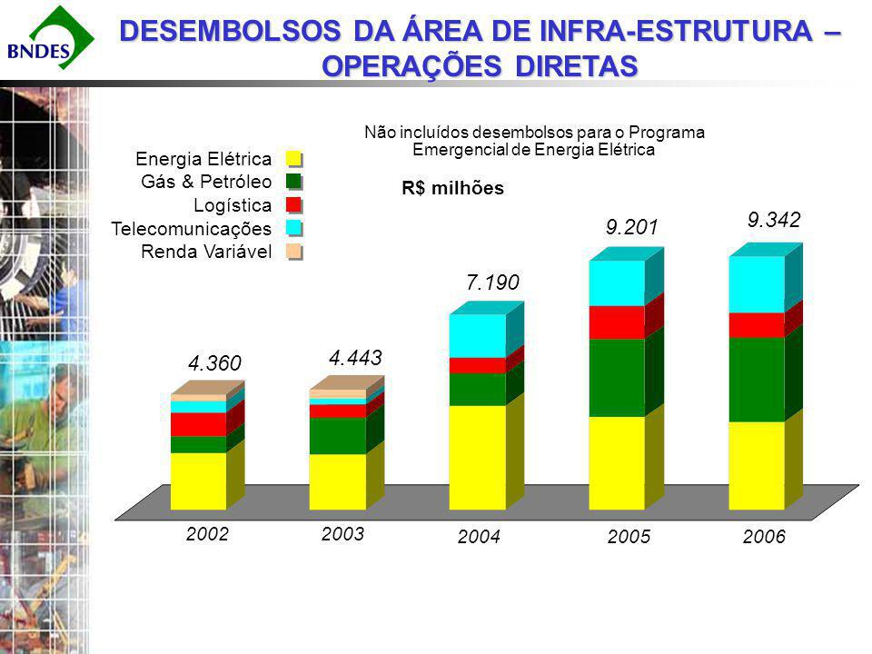 DESEMBOLSOS ÁREA DE INFRA-ESTRUTURA - 2006 Energia Elétrica R$ 3.232 milhões Logística R$ 906 milhões Gás & Petróleo R$ 3.114 milhões R$ 9.342 milhões Telecomunicações R$ 2.090 milhões