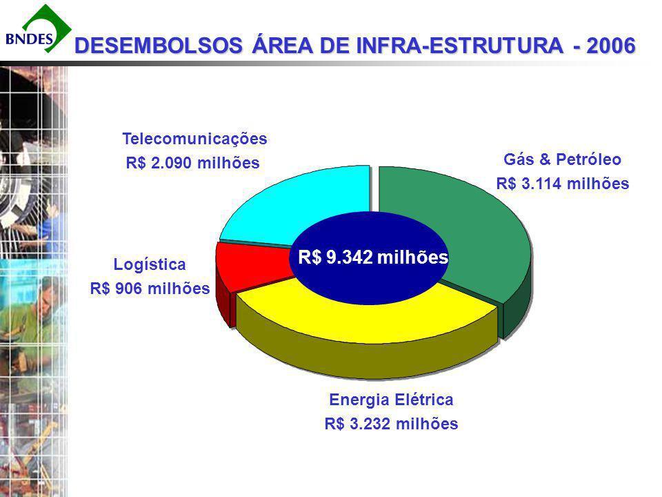 Matriz Elétrica Brasileira Fonte : MME (2005) Total: 100,348 MW 2% 3% 2% 10% 0% 8% 70% 2% 3% 2% 0% 8% 70% 5% Hidro – 70,323 MW Gas – 10,885 MW Óleo – 5,251 MW Carvão – 1,415 MW Nuclear – 2,007 MW Biomassa – 3,068 MW Eólica – 29 MW Importação – 8,170 MW