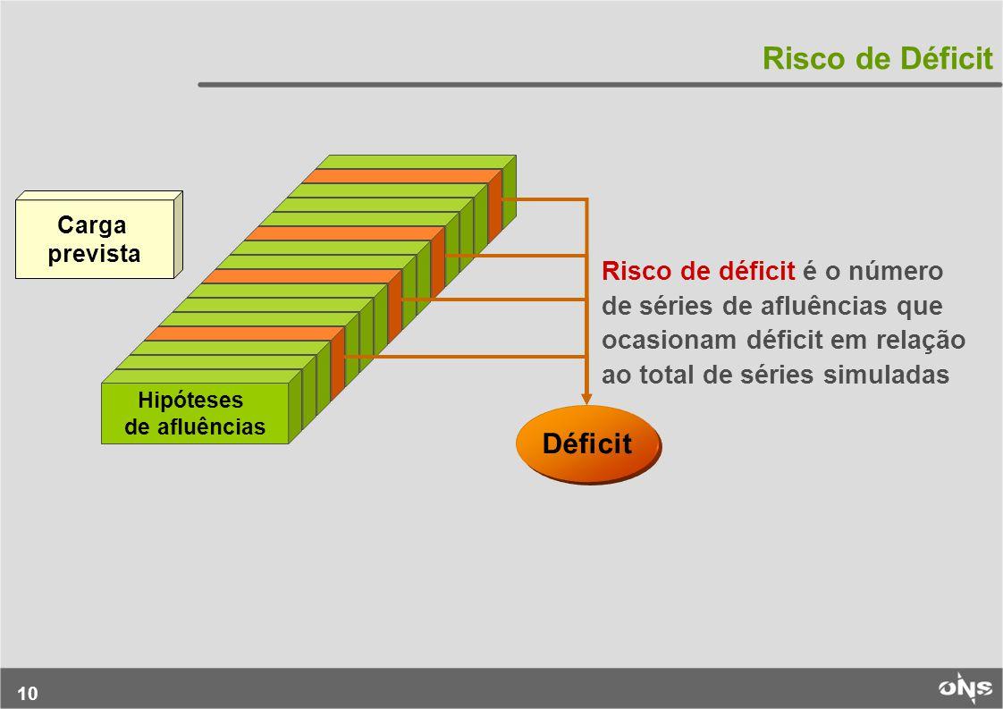 10 Risco de déficit é o número de séries de afluências que ocasionam déficit em relação ao total de séries simuladas Risco de Déficit Hipóteses de afluências Carga prevista Déficit