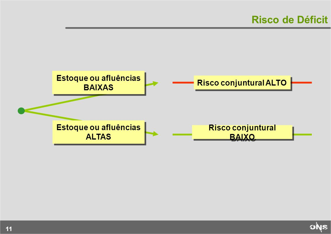 11 Risco de Déficit Risco conjuntural ALTO Risco conjuntural BAIXO Estoque ou afluências BAIXAS Estoque ou afluências ALTAS