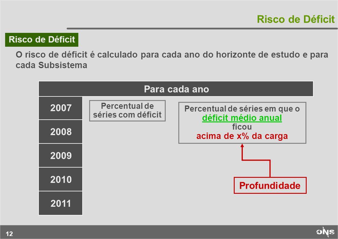12 Risco de Déficit O risco de déficit é calculado para cada ano do horizonte de estudo e para cada Subsistema 2007 2008 2009 2010 2011 Percentual de séries com déficit Para cada ano Percentual de séries em que o déficit médio anual ficou acima de x% da carga Profundidade Risco de Déficit
