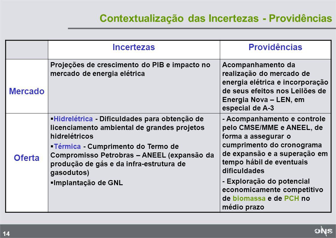 14 Contextualização das Incertezas - Providências IncertezasProvidências Mercado Projeções de crescimento do PIB e impacto no mercado de energia elétrica Acompanhamento da realização do mercado de energia elétrica e incorporação de seus efeitos nos Leilões de Energia Nova – LEN, em especial de A-3 Oferta Hidrelétrica - Dificuldades para obtenção de licenciamento ambiental de grandes projetos hidrelétricos Térmica - Cumprimento do Termo de Compromisso Petrobras – ANEEL (expansão da produção de gás e da infra-estrutura de gasodutos) Implantação de GNL - Acompanhamento e controle pelo CMSE/MME e ANEEL, de forma a assegurar o cumprimento do cronograma de expansão e a superação em tempo hábil de eventuais dificuldades - Exploração do potencial economicamente competitivo de biomassa e de PCH no médio prazo