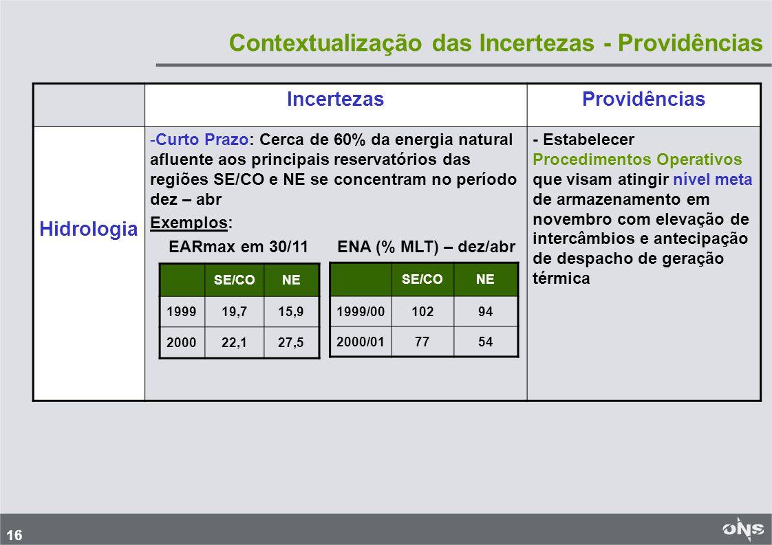 16 IncertezasProvidências Hidrologia -Curto Prazo: Cerca de 60% da energia natural afluente aos principais reservatórios das regiões SE/CO e NE se concentram no período dez – abr Exemplos: EARmax em 30/11 ENA (% MLT) – dez/abr - Estabelecer Procedimentos Operativos que visam atingir nível meta de armazenamento em novembro com elevação de intercâmbios e antecipação de despacho de geração térmica SE/CONE 199919,715,9 200022,127,5 SE/CONE 1999/0010294 2000/017754 Contextualização das Incertezas - Providências