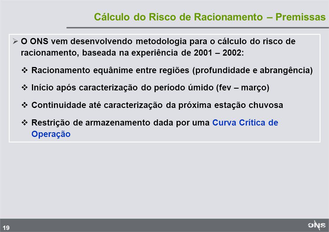 19 Cálculo do Risco de Racionamento – Premissas O ONS vem desenvolvendo metodologia para o cálculo do risco de racionamento, baseada na experiência de 2001 – 2002: Racionamento equânime entre regiões (profundidade e abrangência) Início após caracterização do período úmido (fev – março) Continuidade até caracterização da próxima estação chuvosa Restrição de armazenamento dada por uma Curva Crítica de Operação
