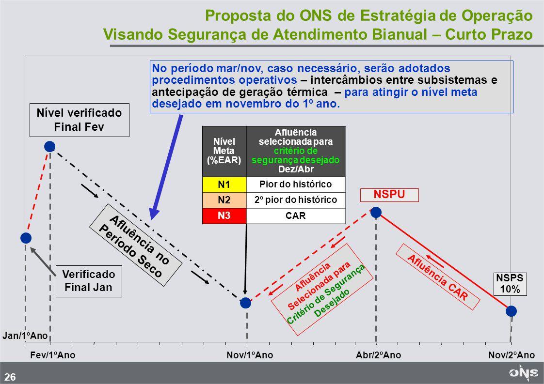 26 No período mar/nov, caso necessário, serão adotados procedimentos operativos – intercâmbios entre subsistemas e antecipação de geração térmica – para atingir o nível meta desejado em novembro do 1º ano.