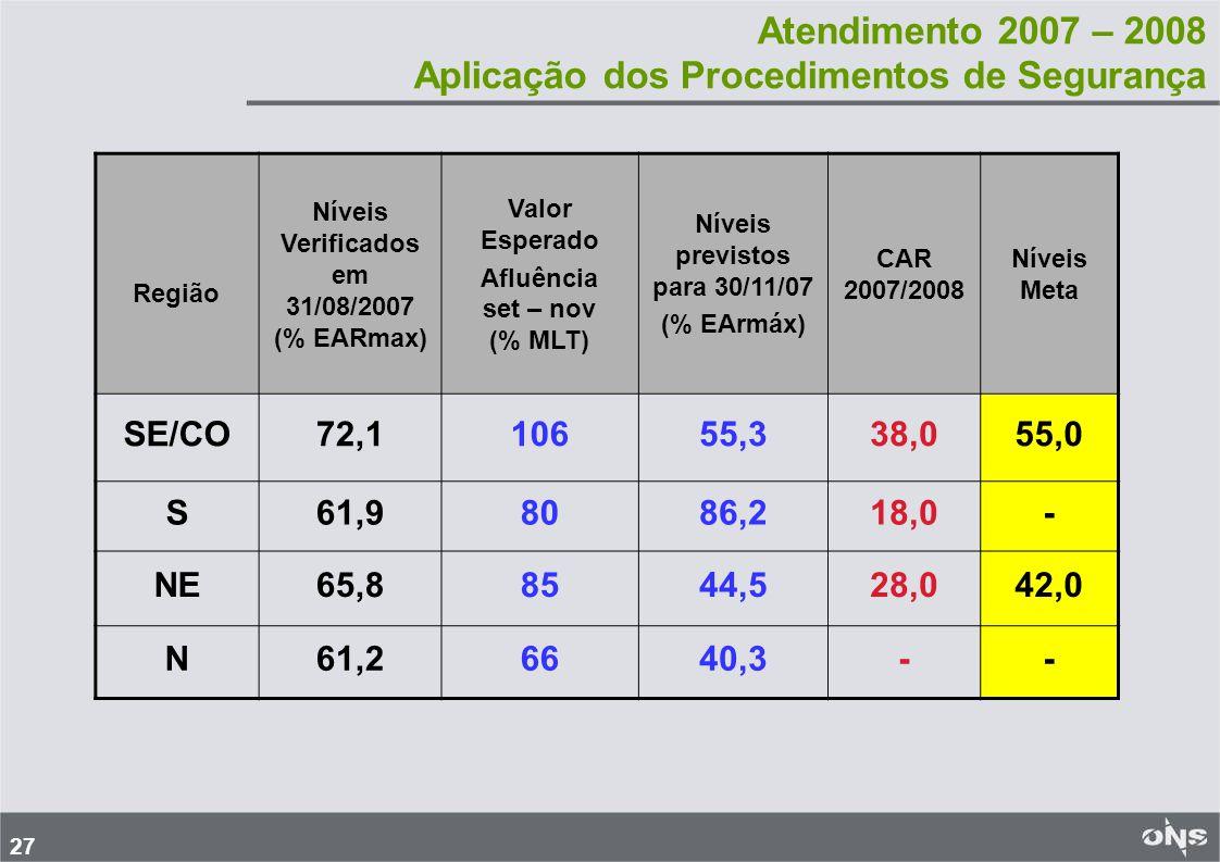 27 Atendimento 2007 – 2008 Aplicação dos Procedimentos de Segurança Região Níveis Verificados em 31/08/2007 (% EARmax) Valor Esperado Afluência set – nov (% MLT) Níveis previstos para 30/11/07 (% EArmáx) CAR 2007/2008 Níveis Meta SE/CO72,110655,338,055,0 S61,98086,218,0- NE65,88544,528,042,0 N61,26640,3--