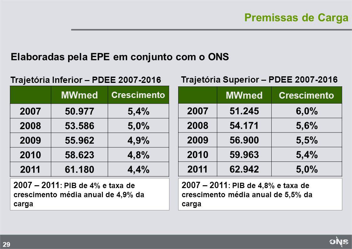 29 MWmed Crescimento 200750.9775,4% 200853.5865,0% 200955.9624,9% 201058.6234,8% 201161.1804,4% Trajetória Inferior – PDEE 2007-2016 2007 – 2011 : PIB de 4% e taxa de crescimento média anual de 4,9% da carga MWmed Crescimento 200751.2456,0% 200854.1715,6% 200956.9005,5% 201059.9635,4% 201162.9425,0% Trajetória Superior – PDEE 2007-2016 2007 – 2011 : PIB de 4,8% e taxa de crescimento média anual de 5,5% da carga Elaboradas pela EPE em conjunto com o ONS Premissas de Carga
