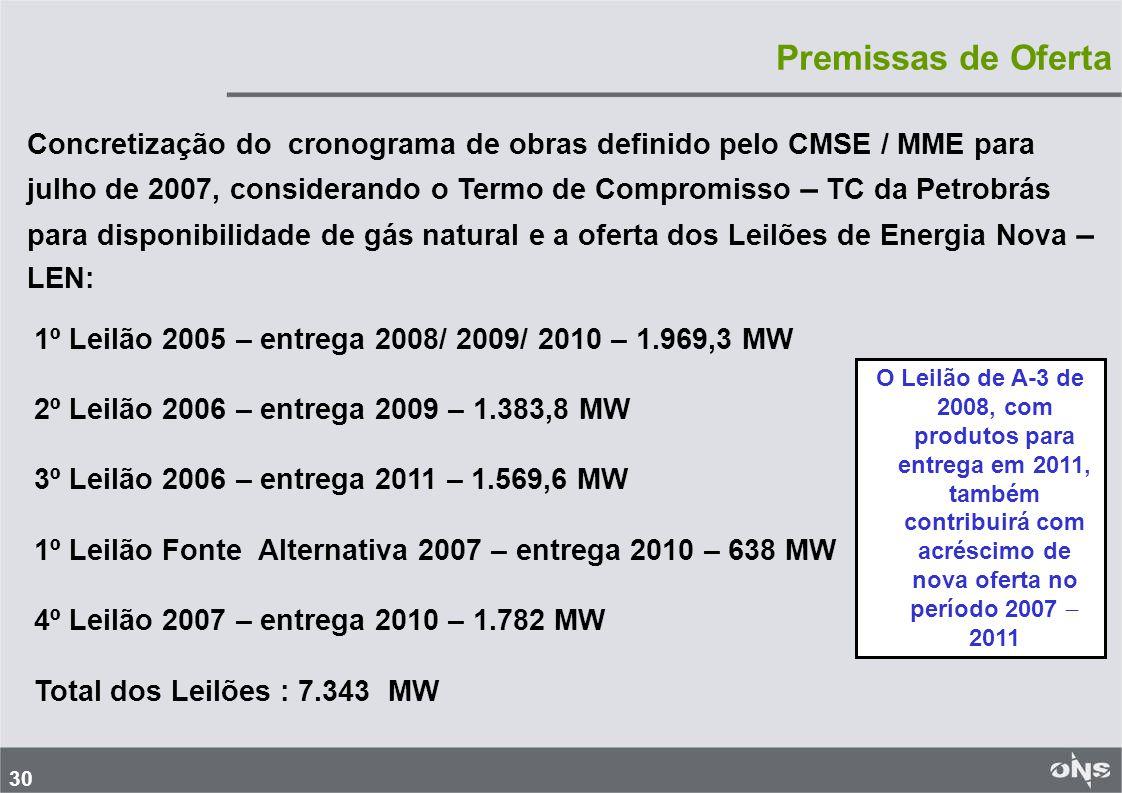 30 Premissas de Oferta Concretização do cronograma de obras definido pelo CMSE / MME para julho de 2007, considerando o Termo de Compromisso – TC da Petrobrás para disponibilidade de gás natural e a oferta dos Leilões de Energia Nova – LEN: 1º Leilão 2005 – entrega 2008/ 2009/ 2010 – 1.969,3 MW 2º Leilão 2006 – entrega 2009 – 1.383,8 MW 3º Leilão 2006 – entrega 2011 – 1.569,6 MW 1º Leilão Fonte Alternativa 2007 – entrega 2010 – 638 MW 4º Leilão 2007 – entrega 2010 – 1.782 MW Total dos Leilões : 7.343 MW O Leilão de A-3 de 2008, com produtos para entrega em 2011, também contribuirá com acréscimo de nova oferta no período 2007 2011