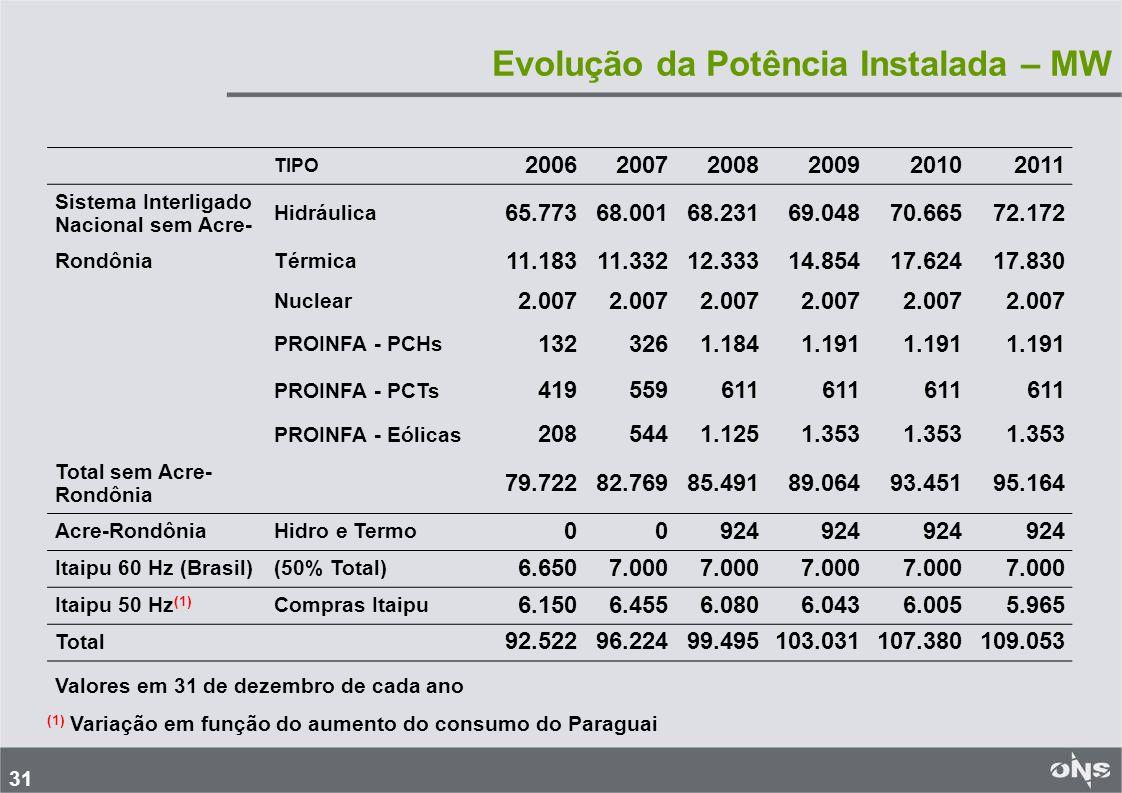 31 Evolução da Potência Instalada – MW TIPO 200620072008200920102011 Sistema Interligado Nacional sem Acre- Hidráulica 65.77368.00168.23169.04870.66572.172 RondôniaTérmica 11.18311.33212.33314.85417.62417.830 Nuclear 2.007 PROINFA - PCHs 1323261.1841.191 PROINFA - PCTs 419559611 PROINFA - Eólicas 2085441.1251.353 Total sem Acre- Rondônia 79.72282.76985.49189.06493.45195.164 Acre-RondôniaHidro e Termo 00924 Itaipu 60 Hz (Brasil)(50% Total) 6.6507.000 Itaipu 50 Hz (1) Compras Itaipu 6.1506.4556.0806.0436.0055.965 Total 92.52296.22499.495103.031107.380109.053 (1) Variação em função do aumento do consumo do Paraguai Valores em 31 de dezembro de cada ano