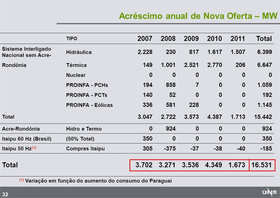 32 Acréscimo anual de Nova Oferta – MW TIPO 20072008200920102011Total Sistema Interligado Nacional sem Acre- Hidráulica 2.2282308171.6171.5076.399 RondôniaTérmica 1491.0012.5212.7702066.647 Nuclear 000000 PROINFA - PCHs 1948587001.059 PROINFA - PCTs 14052000192 PROINFA - Eólicas 336581228001.145 Total 3.0472.7223.5734.3871.71315.442 Acre-RondôniaHidro e Termo 0924000 Itaipu 60 Hz (Brasil)(50% Total) 3500000 Itaipu 50 Hz (1) Compras Itaipu 305-375-37-38-40-185 Total3.7023.2713.5364.3491.67316.531 (1) Variação em função do aumento do consumo do Paraguai