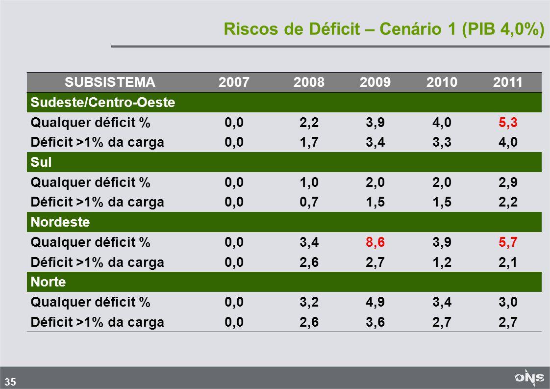 35 Riscos de Déficit – Cenário 1 (PIB 4,0%) SUBSISTEMA20072008200920102011 Sudeste/Centro-Oeste Qualquer déficit %0,02,23,94,05,3 Déficit >1% da carga0,01,73,43,34,0 Sul Qualquer déficit %0,01,02,0 2,9 Déficit >1% da carga0,00,71,5 2,2 Nordeste Qualquer déficit %0,03,48,63,95,7 Déficit >1% da carga0,02,62,71,22,1 Norte Qualquer déficit %0,03,24,93,43,0 Déficit >1% da carga0,02,63,62,7