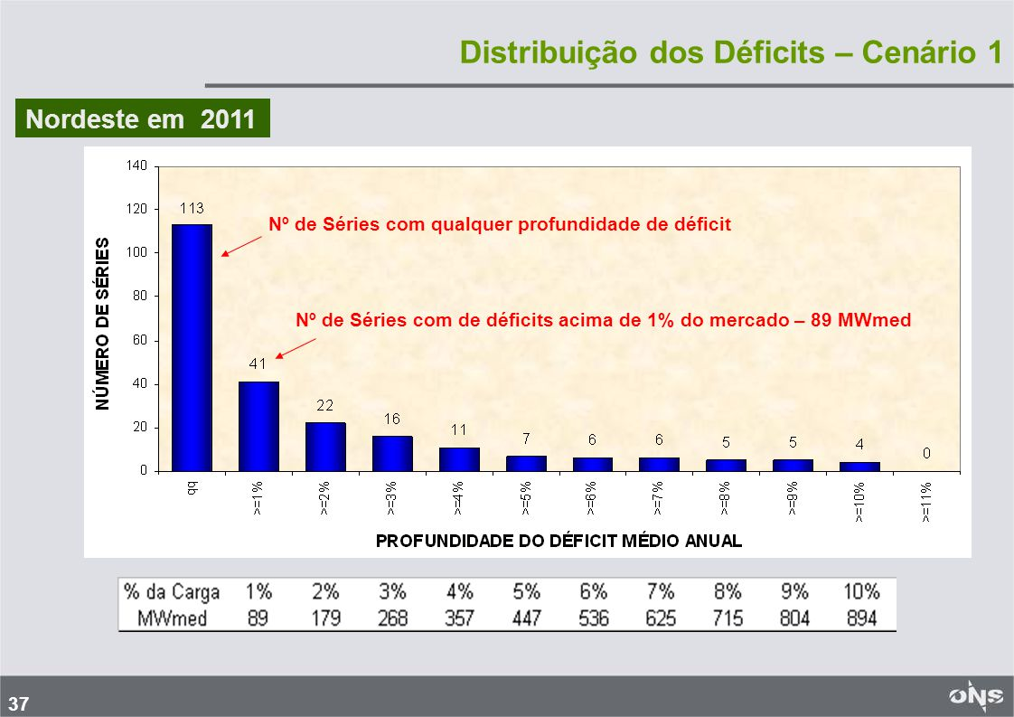 37 Nordeste em 2011 Nº de Séries com qualquer profundidade de déficit Nº de Séries com de déficits acima de 1% do mercado – 89 MWmed Distribuição dos Déficits – Cenário 1