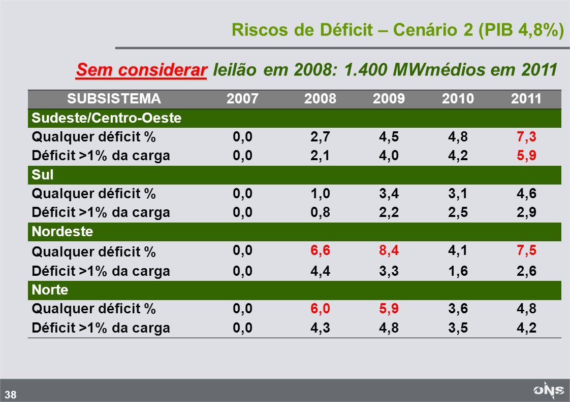 38 Riscos de Déficit – Cenário 2 (PIB 4,8%) SUBSISTEMA20072008200920102011 Sudeste/Centro-Oeste Qualquer déficit %0,02,74,54,87,3 Déficit >1% da carga0,02,14,04,25,9 Sul Qualquer déficit %0,01,03,43,14,6 Déficit >1% da carga0,00,82,22,52,9 Nordeste Qualquer déficit % 0,06,68,44,17,5 Déficit >1% da carga0,04,43,31,62,6 Norte Qualquer déficit %0,06,05,93,64,8 Déficit >1% da carga0,04,34,83,54,2 Sem considerar Sem considerar leilão em 2008: 1.400 MWmédios em 2011