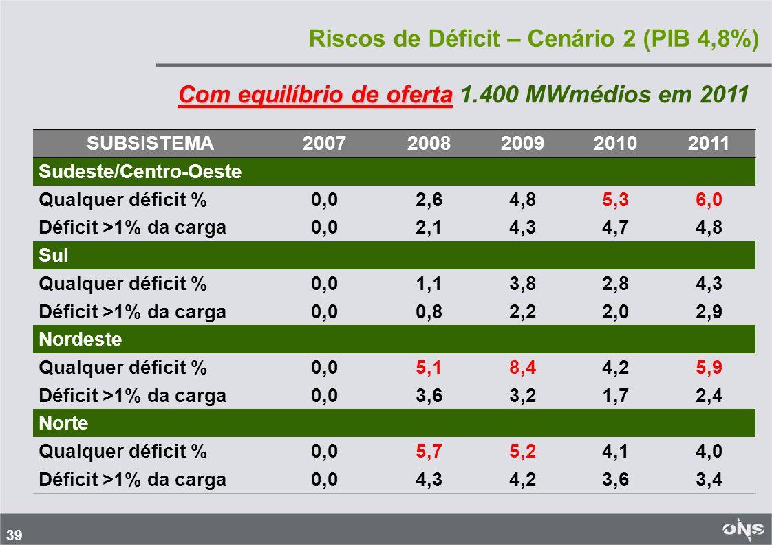 39 SUBSISTEMA20072008200920102011 Sudeste/Centro-Oeste Qualquer déficit %0,02,64,85,36,0 Déficit >1% da carga0,02,14,34,74,8 Sul Qualquer déficit %0,01,13,82,84,3 Déficit >1% da carga0,00,82,22,02,9 Nordeste Qualquer déficit %0,05,18,44,25,9 Déficit >1% da carga0,03,63,21,72,4 Norte Qualquer déficit %0,05,75,24,14,0 Déficit >1% da carga0,04,34,23,63,4 Riscos de Déficit – Cenário 2 (PIB 4,8%) Com equilíbrio de oferta Com equilíbrio de oferta 1.400 MWmédios em 2011