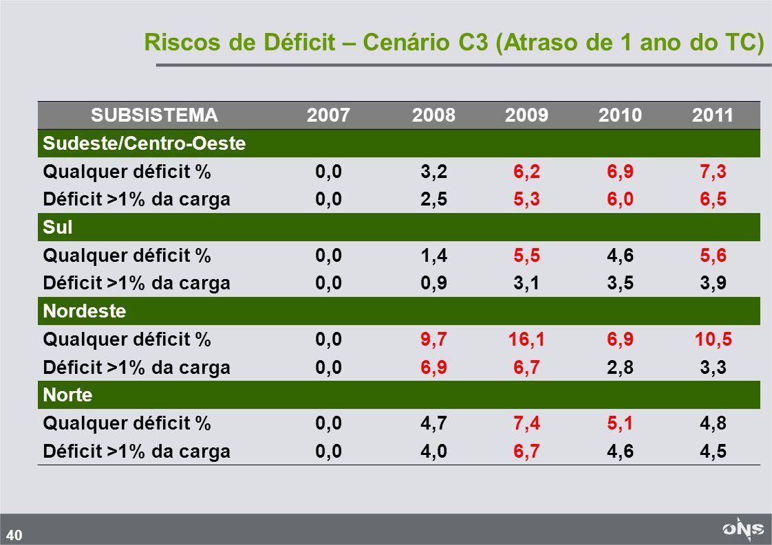40 Riscos de Déficit – Cenário C3 (Atraso de 1 ano do TC) SUBSISTEMA20072008200920102011 Sudeste/Centro-Oeste Qualquer déficit %0,03,26,26,97,3 Déficit >1% da carga0,02,55,36,06,5 Sul Qualquer déficit %0,01,45,54,65,6 Déficit >1% da carga0,00,93,13,53,9 Nordeste Qualquer déficit %0,09,716,16,910,5 Déficit >1% da carga0,06,96,72,83,3 Norte Qualquer déficit %0,04,77,45,14,8 Déficit >1% da carga0,04,06,74,64,5