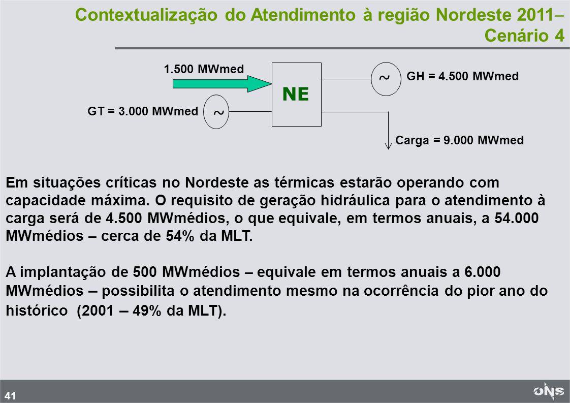 41 Contextualização do Atendimento à região Nordeste 2011 Cenário 4 ~ ~ Carga = 9.000 MWmed GT = 3.000 MWmed GH = 4.500 MWmed 1.500 MWmed NE Em situações críticas no Nordeste as térmicas estarão operando com capacidade máxima.
