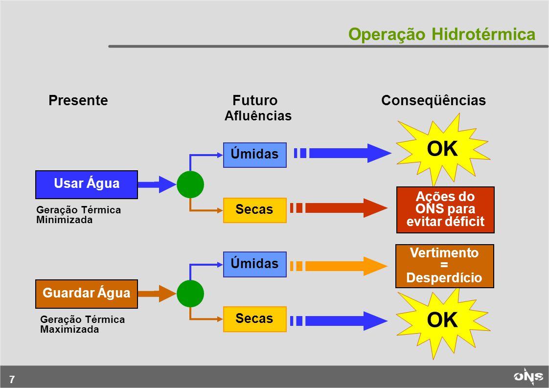 7 Operação Hidrotérmica PresenteFuturoConseqüências Afluências Úmidas Secas Úmidas Secas Usar Água Guardar Água OK Ações do ONS para evitar déficit Vertimento = Desperdício Geração Térmica Minimizada Geração Térmica Maximizada