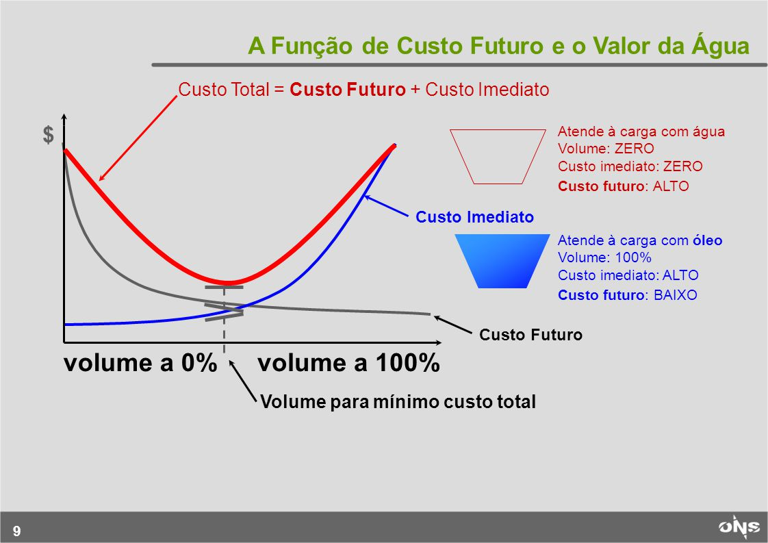9 volume a 100%volume a 0% $ Custo Total = Custo Futuro + Custo Imediato Custo Imediato Custo Futuro Volume para mínimo custo total Atende à carga com água Volume: ZERO Custo imediato: ZERO Atende à carga com óleo Volume: 100% Custo imediato: ALTO Custo futuro: ALTO Custo futuro: BAIXO A Função de Custo Futuro e o Valor da Água