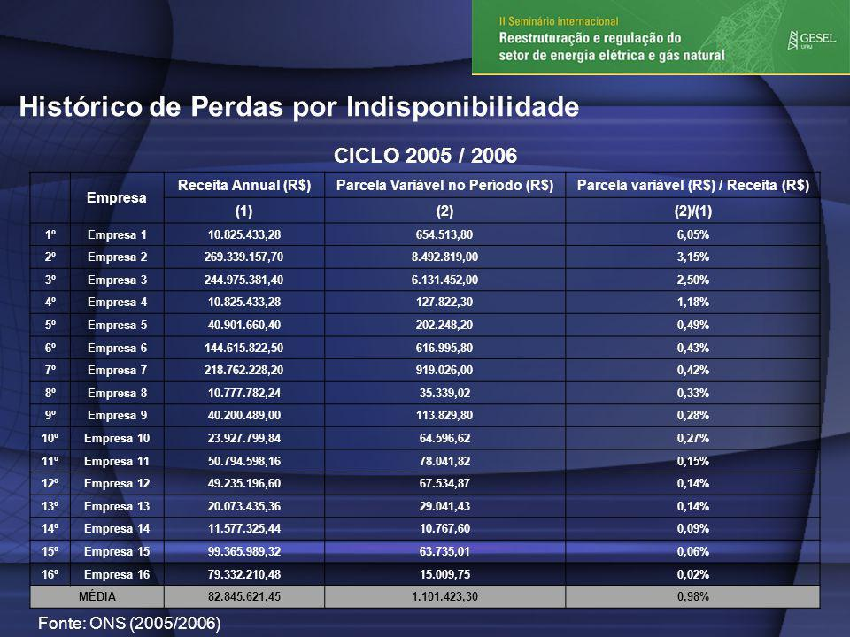 Histórico de Perdas por Indisponibilidade CICLO 2005 / 2006 Empresa Receita Annual (R$)Parcela Variável no Período (R$)Parcela variável (R$) / Receita