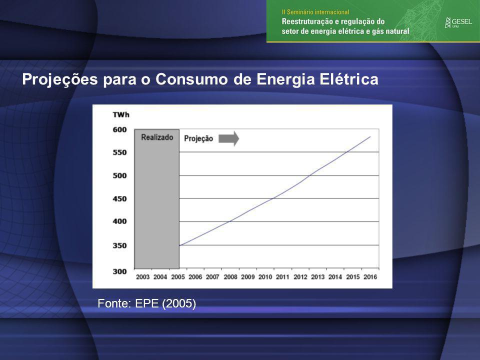 Projeções para o Consumo de Energia Elétrica Fonte: EPE (2005)