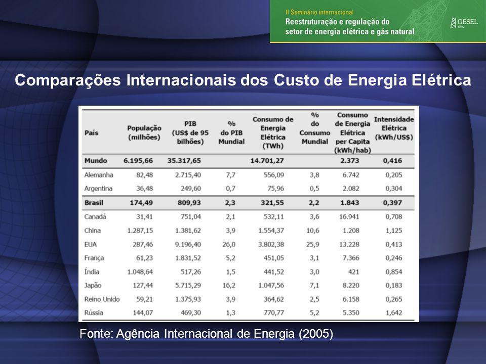 Comparações Internacionais dos Custo de Energia Elétrica Fonte: Agência Internacional de Energia (2005)