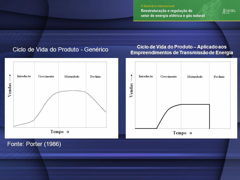 Fonte: Porter (1986) Ciclo de Vida do Produto - Genérico Ciclo de Vida do Produto – Aplicado aos Empreendimentos de Transmissão de Energia