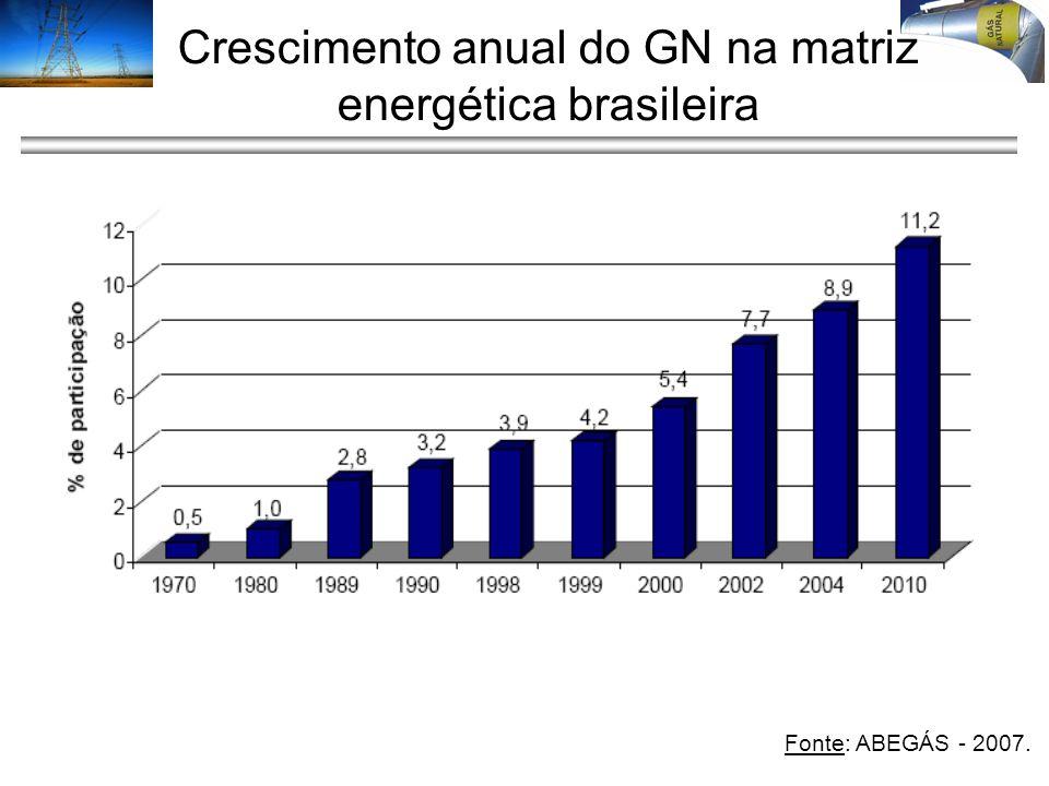 Crescimento anual do GN na matriz energética brasileira. Fonte: ABEGÁS - 2007.