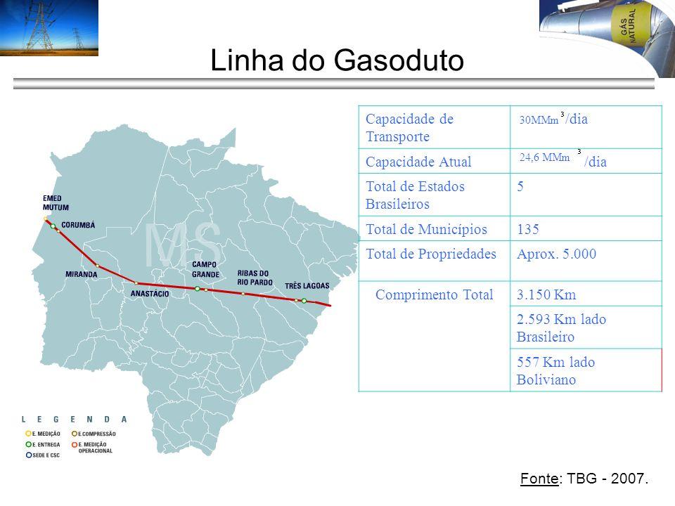 Linha do Gasoduto 30MMm 24,6 MMm Capacidade de Transporte /dia Capacidade Atual /dia Total de Estados Brasileiros 5 Total de Municípios135 Total de Pr
