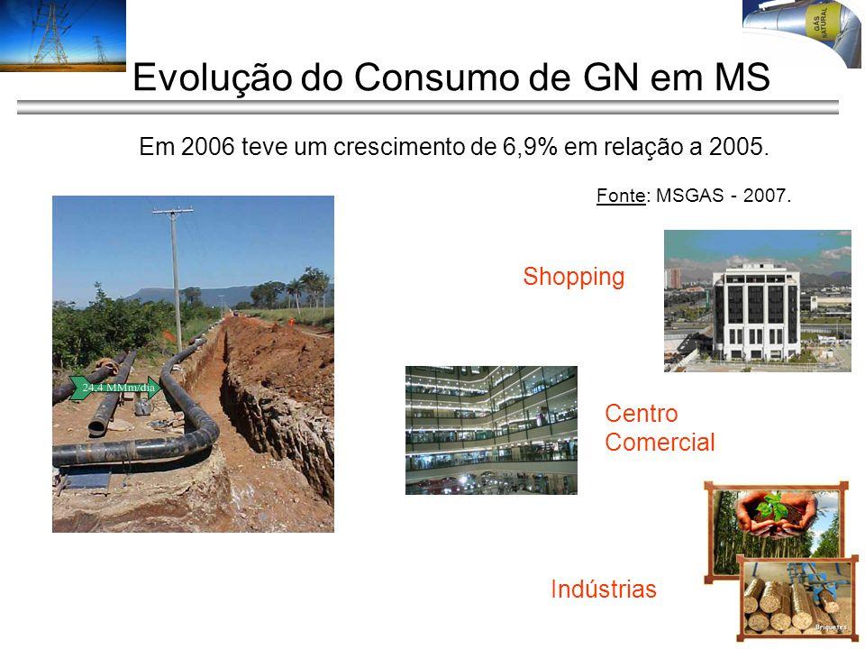 Evolução do Consumo de GN em MS Shopping Centro Comercial Indústrias Em 2006 teve um crescimento de 6,9% em relação a 2005. Fonte: MSGAS - 2007.