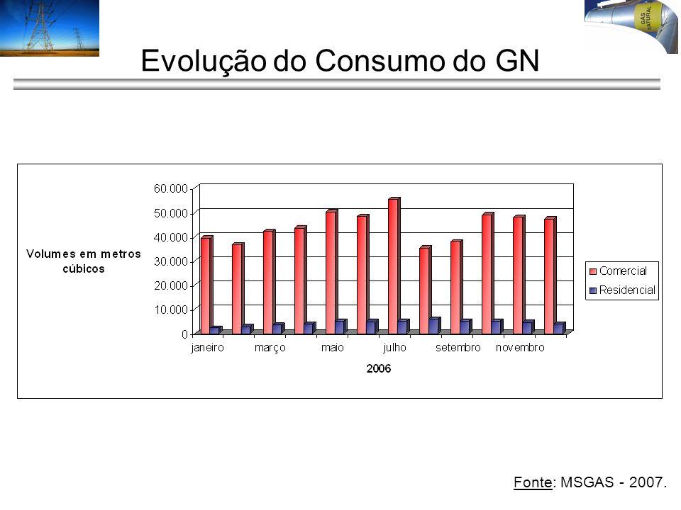 Evolução do Consumo do GN Fonte: MSGAS - 2007.