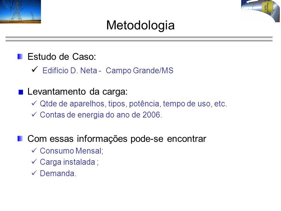 Metodologia Estudo de Caso: Edifício D. Neta - Campo Grande/MS Levantamento da carga: Qtde de aparelhos, tipos, potência, tempo de uso, etc. Contas de