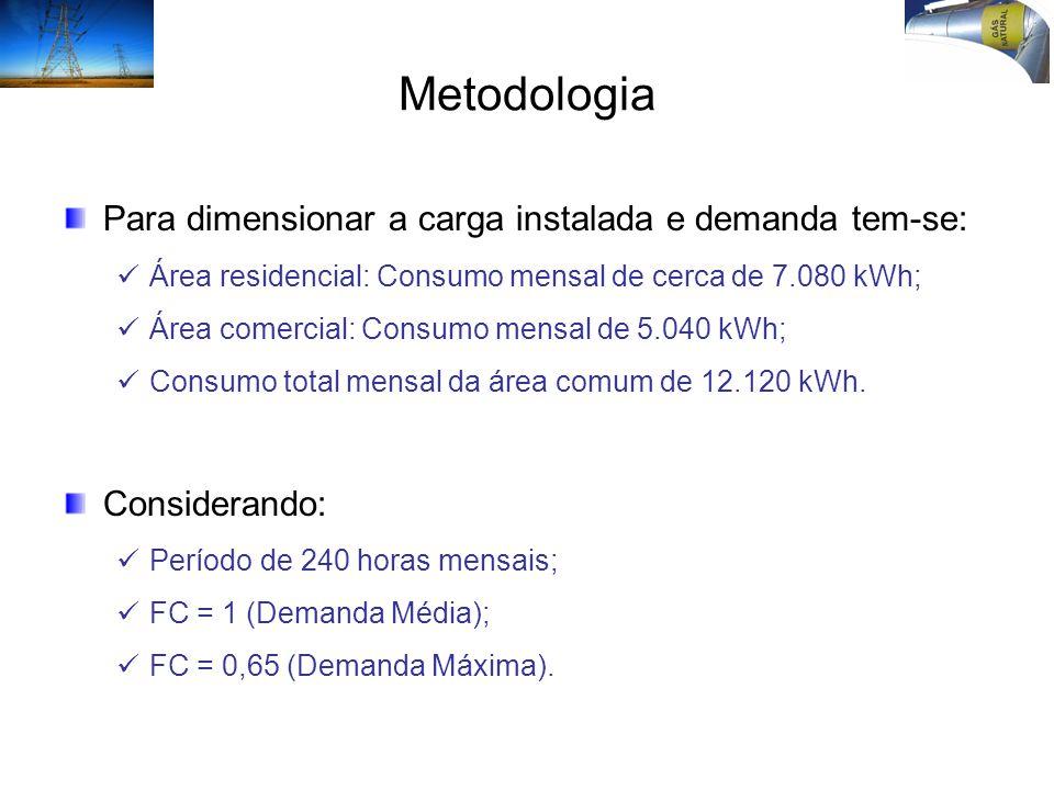 Metodologia Para dimensionar a carga instalada e demanda tem-se: Área residencial: Consumo mensal de cerca de 7.080 kWh; Área comercial: Consumo mensa