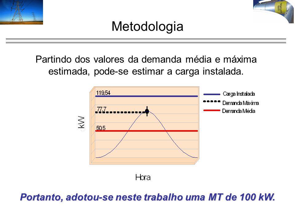 Metodologia Partindo dos valores da demanda média e máxima estimada, pode-se estimar a carga instalada. Portanto, adotou-se neste trabalho uma MT de 1