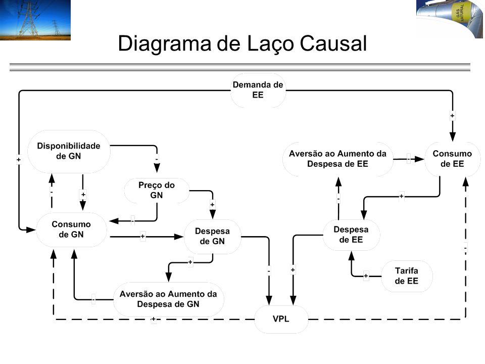 Diagrama de Laço Causal