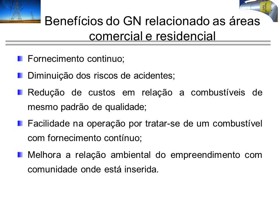 Benefícios do GN relacionado as áreas comercial e residencial Fornecimento continuo; Diminuição dos riscos de acidentes; Redução de custos em relação