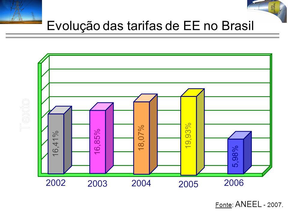 Evolução das tarifas de EE no Brasil Fonte: ANEEL - 2007.