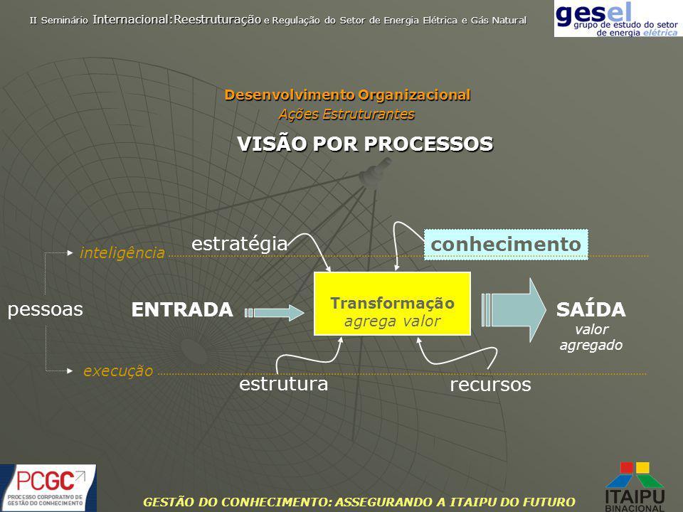 GESTÃO DO CONHECIMENTO: ASSEGURANDO A ITAIPU DO FUTURO VISÃO POR PROCESSOS Transformação agrega valor ENTRADASAÍDA valor agregado estratégia conhecime