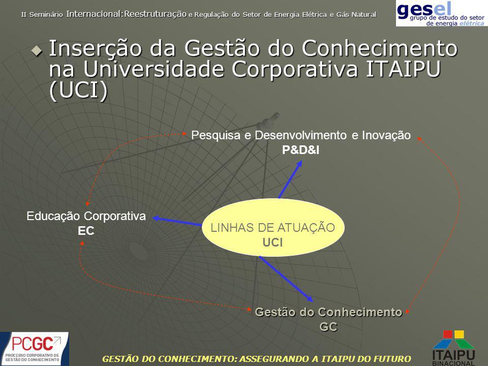 GESTÃO DO CONHECIMENTO: ASSEGURANDO A ITAIPU DO FUTURO Inserção da Gestão do Conhecimento na Universidade Corporativa ITAIPU (UCI) Inserção da Gestão