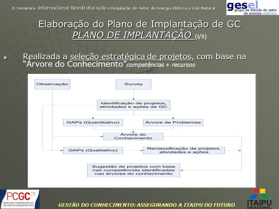 GESTÃO DO CONHECIMENTO: ASSEGURANDO A ITAIPU DO FUTURO Elaboração do Plano de Implantação de GC PLANO DE IMPLANTAÇÃO PLANO DE IMPLANTAÇÃO (i/ii) Reali