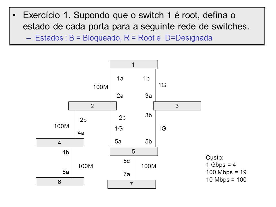 Preencha o resultado do Exercício 1 na tabela abaixo SwitchCusto até o root Porta RootPortas Designadas Portas Bloqueadas 1 2 3 4 5 6 7