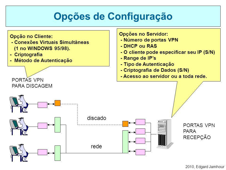 2010, Edgard Jamhour O cliente tem acesso direto ao servidor, seja via linha discada, seja via rede. Tipos de Conexão Protocolo TCP/IP IPX/SPX NetBEUI