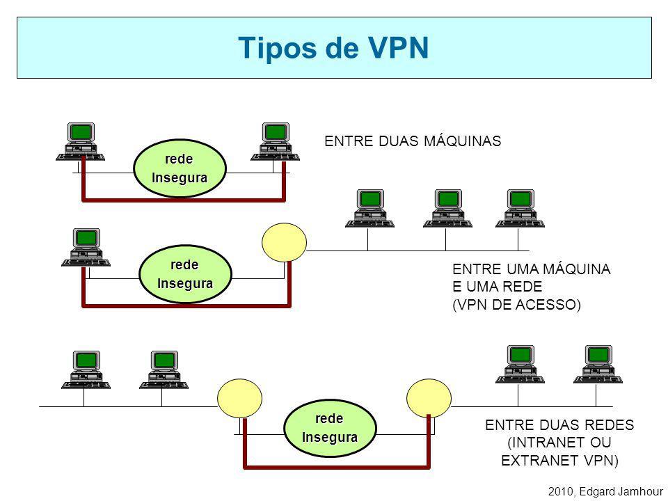 2010, Edgard Jamhour Tipos de VPN ENTRE DUAS MÁQUINAS ENTRE UMA MÁQUINA E UMA REDE (VPN DE ACESSO) ENTRE DUAS REDES (INTRANET OU EXTRANET VPN) redeInsegura redeInsegura redeInsegura