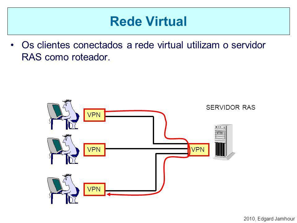 2010, Edgard Jamhour 2) O cliente disca para o endereço IP do servidor. –Nesse processo, o cliente deve fornecer seu login e senha. –A conta do usuári