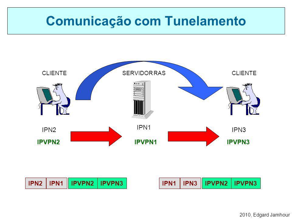 2010, Edgard Jamhour Os clientes conectados a rede virtual utilizam o servidor RAS como roteador. Rede Virtual VPN SERVIDOR RAS