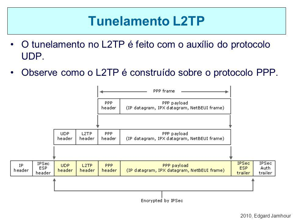 2010, Edgard Jamhour PPTP: –Utiliza uma conexão TCP para negociar o túnel, independente da conexão utilizada para transferir dados. –No Windows 2000,