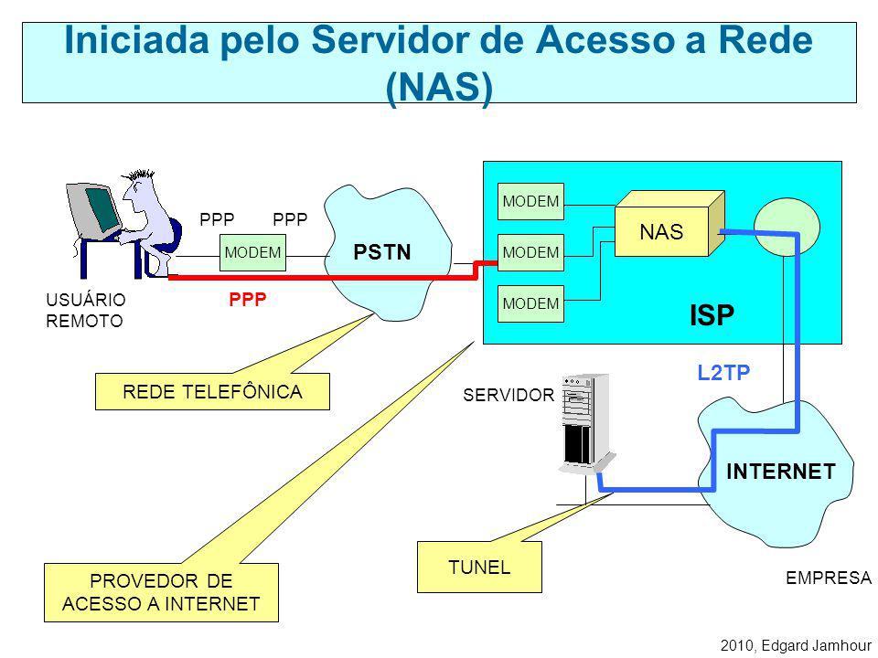 2010, Edgard Jamhour O tunelamento no L2TP é feito com o auxílio do protocolo UDP. Observe como o L2TP é construído sobre o protocolo PPP. Tunelamento