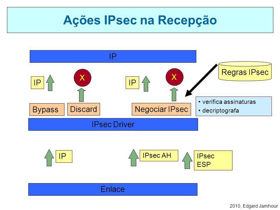 2010, Edgard Jamhour Ações IPsec na Transmissão Discard Bypass Regras IPsec gerar assinaturas digitais criptografar os dados IPsec Driver Enlace IP IP