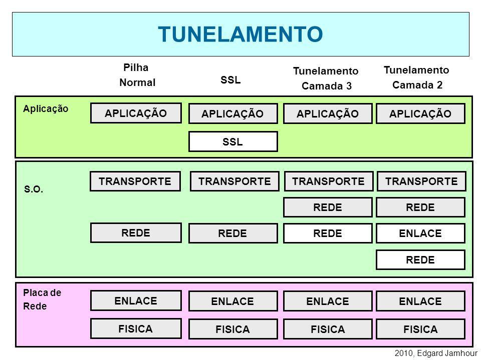 2010, Edgard Jamhour TUNELAR: Significa colocar as estruturas de dados de um protocolo da mesma camada do modelo OSI dentro do outro. Existem dois tip