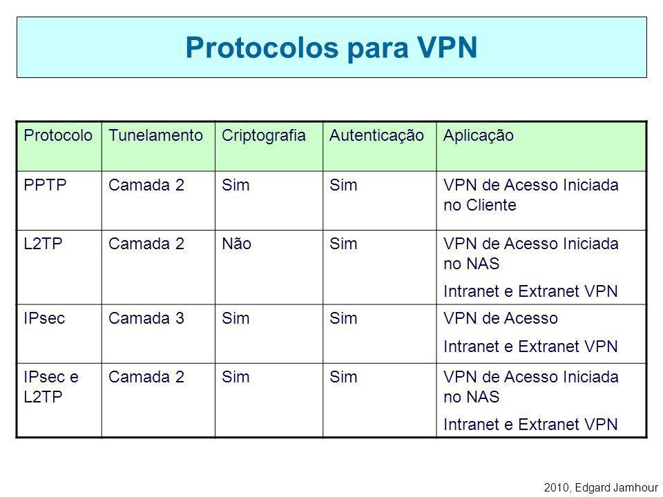 2010, Edgard Jamhour Protocolos para VPN ProtocoloTunelamentoCriptografiaAutenticaçãoAplicação PPTPCamada 2Sim VPN de Acesso Iniciada no Cliente L2TPCamada 2NãoSimVPN de Acesso Iniciada no NAS Intranet e Extranet VPN IPsecCamada 3Sim VPN de Acesso Intranet e Extranet VPN IPsec e L2TP Camada 2Sim VPN de Acesso Iniciada no NAS Intranet e Extranet VPN